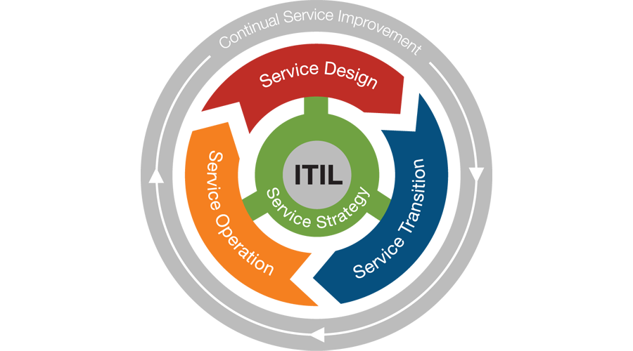 O que é o ITIL (Information Technology Infrastructure Library)?