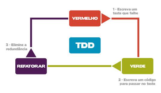 TDD – Test-Driven Development